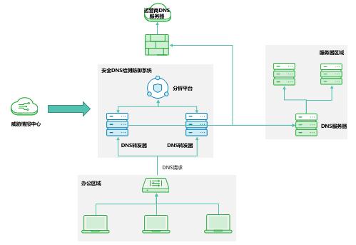 安全DNS防御系统