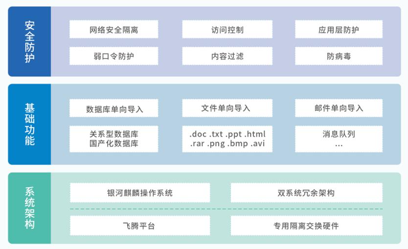 光单向安全隔离数据自动导入系统(信创系列)