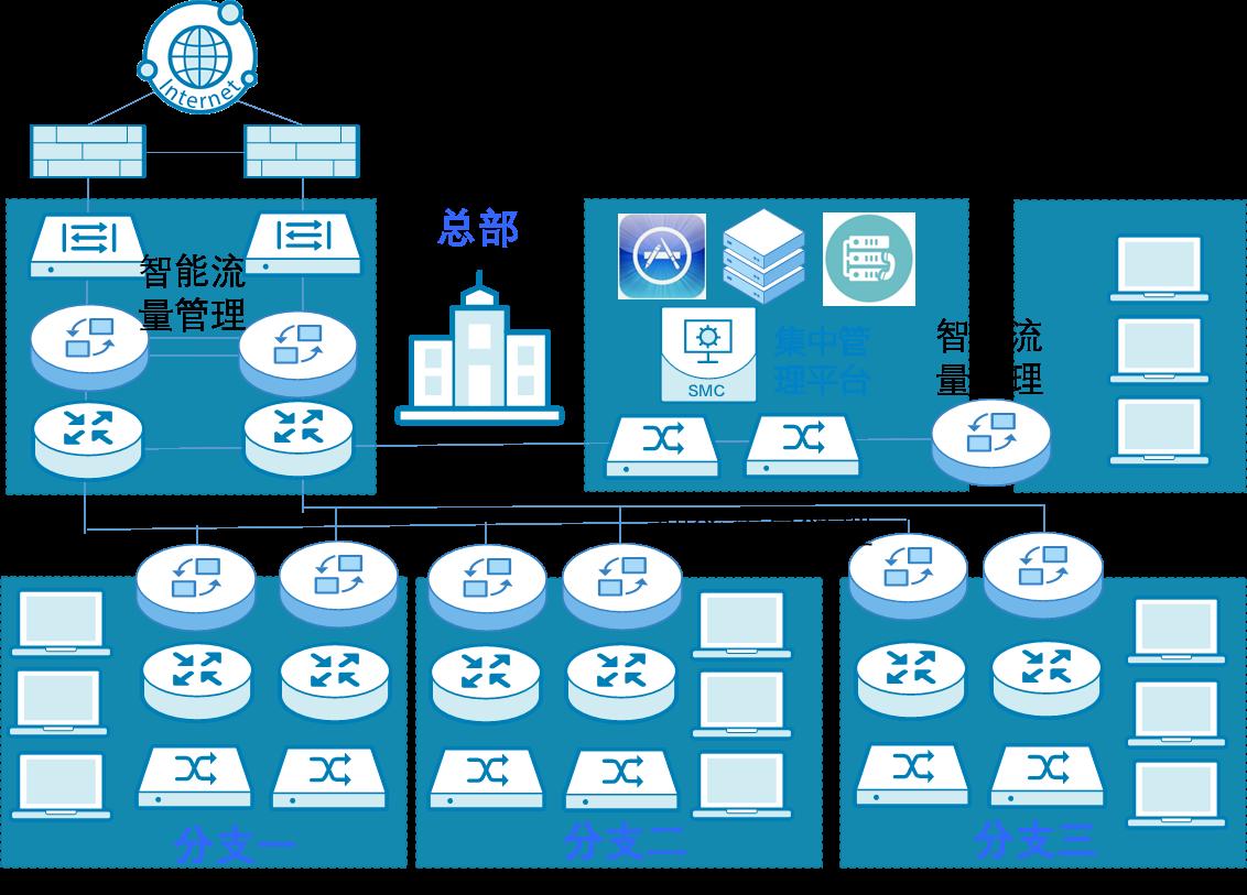 智能流量管理系统