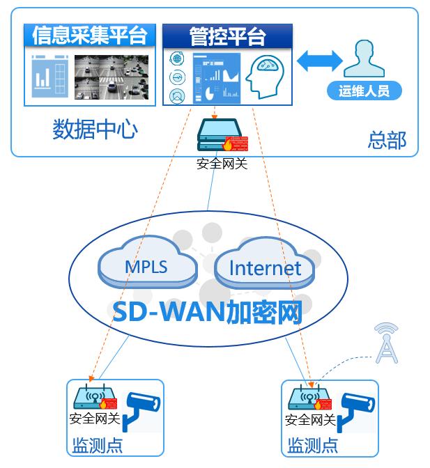 安全SD-WAN