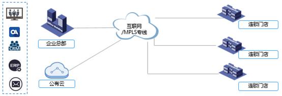 连锁企业易捷组网及智能安全管控解决方案