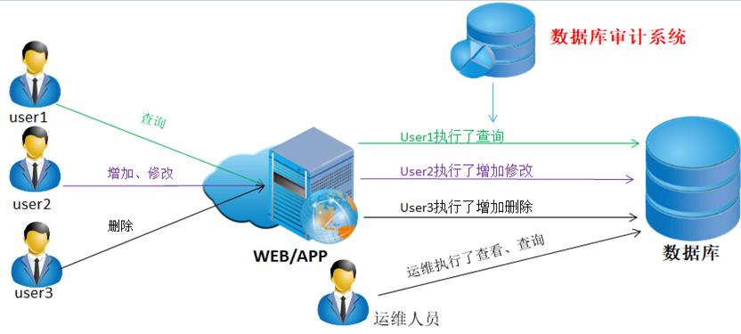 数据库审计与防护系统