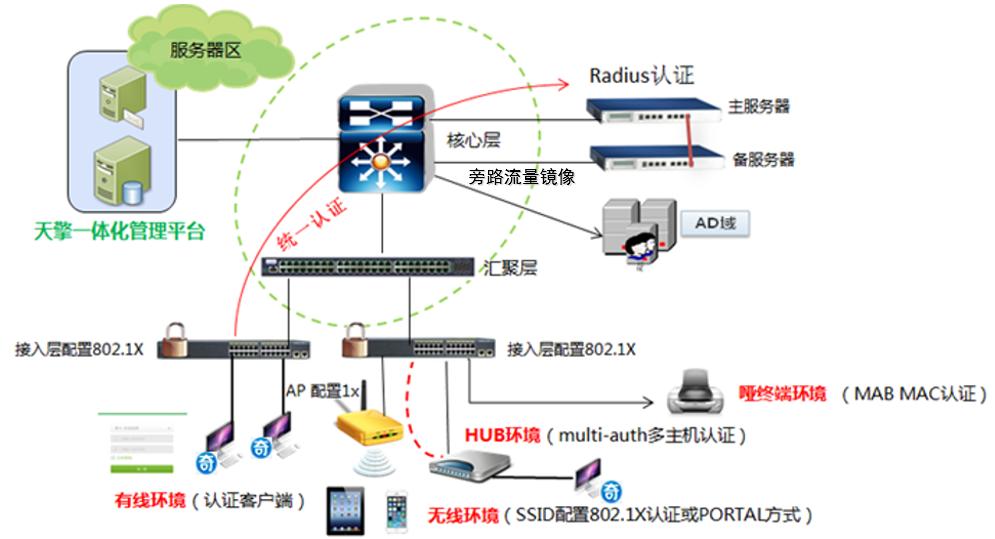 终端安全准入系统(NAC)