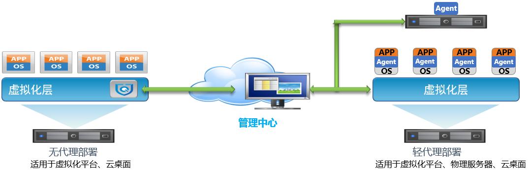 统一服务器安全管理系统