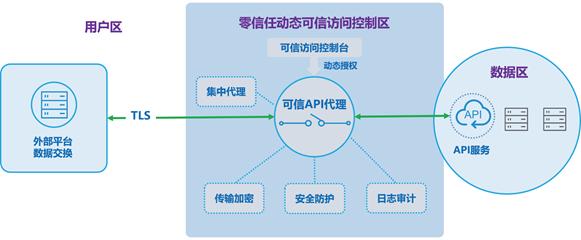 可信API代理系统