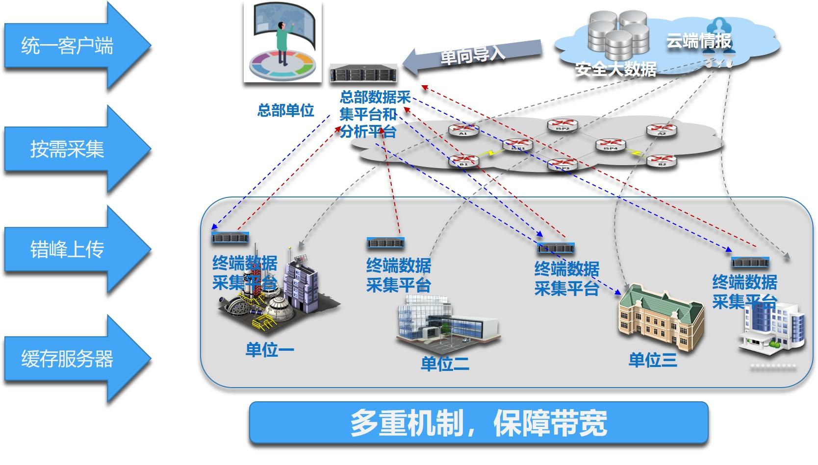 终端安全响应系统(EDR)