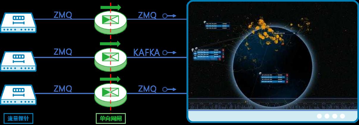 光单向安全隔离数据自动导入系统(单向光闸)