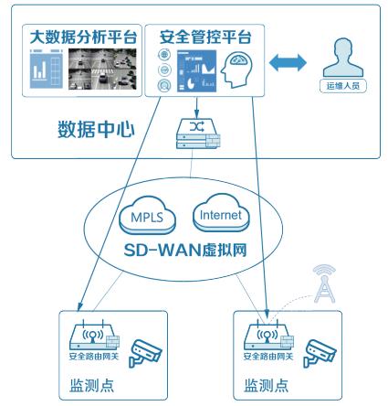基于商密算法数据安全传输解决方案