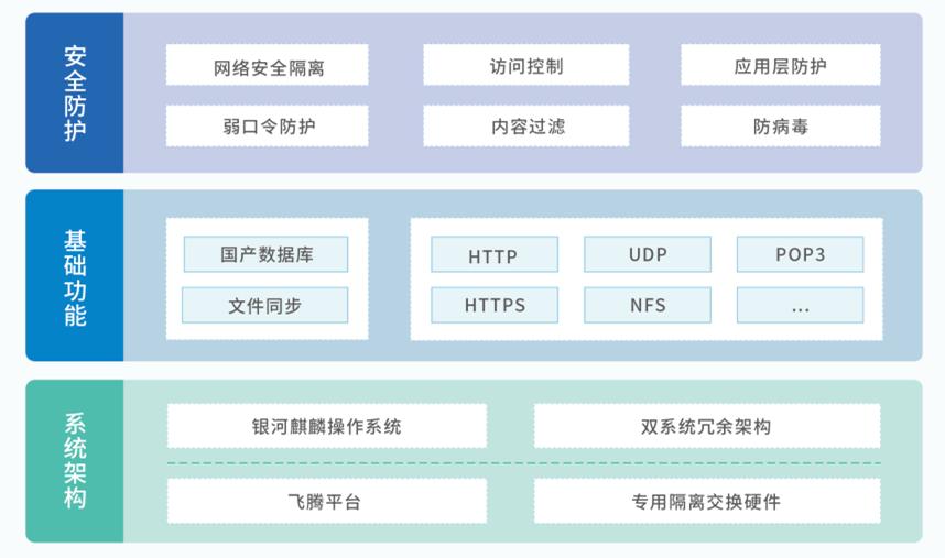 安全隔离与信息交换系统(信创系列)(图1)