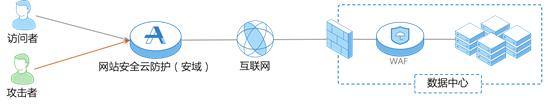 网站安全云防护系统(安域)