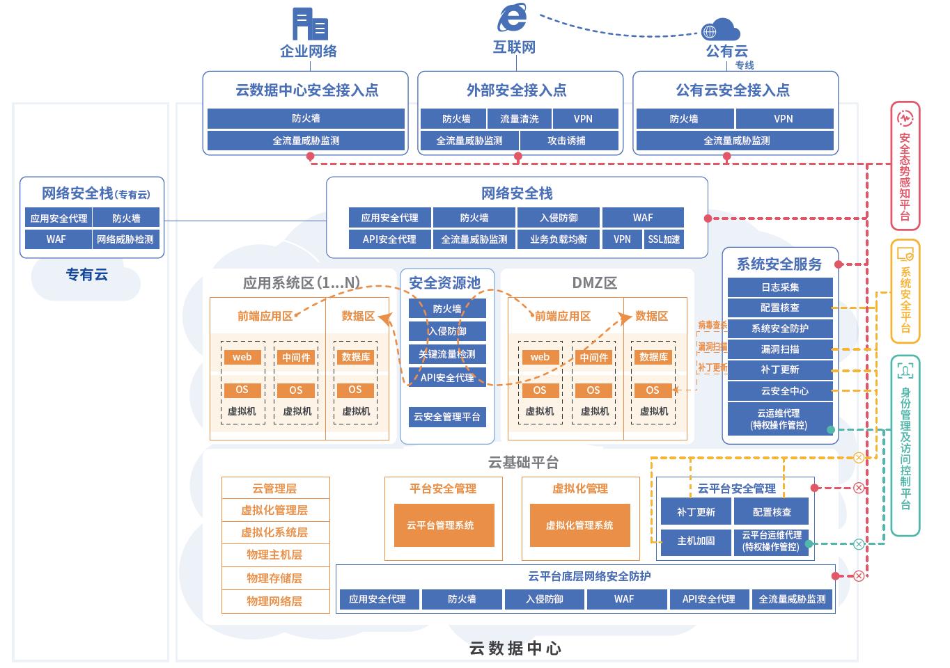 央企云数据中心安全建设解决方案