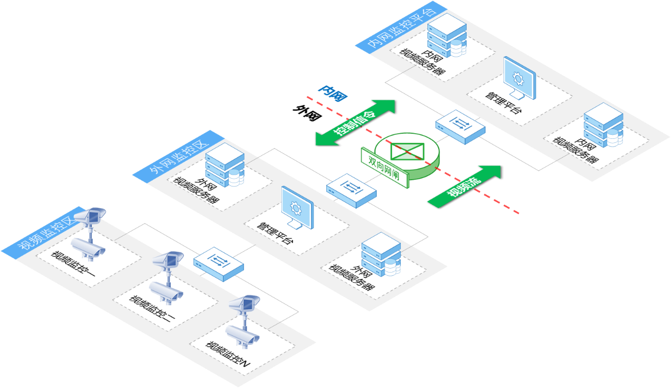 安全隔离与信息交换系统(双向网闸)