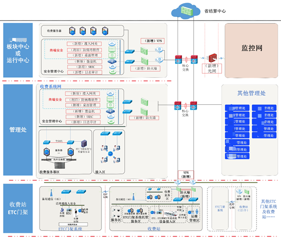 高速公路联网收费系统网络安全技术解决方案