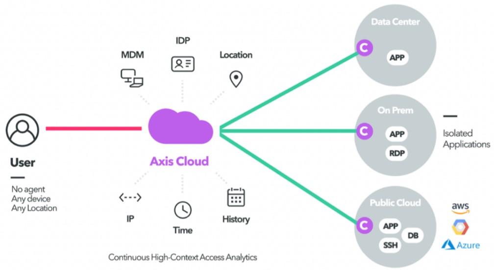 从RSAC 2021创新沙盒看云上身份安全趋势
