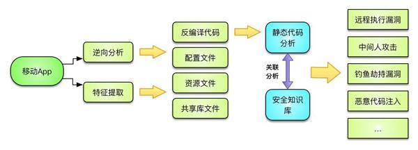 APP安全测试服务