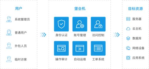 运维安全管理与审计系统(堡垒机)