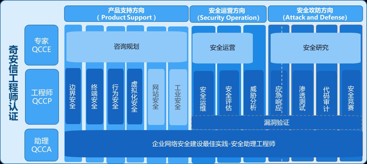奇安信网络安全认证服务