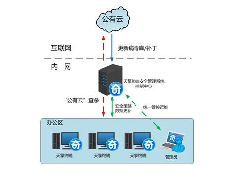终端安全管理系统(天擎)