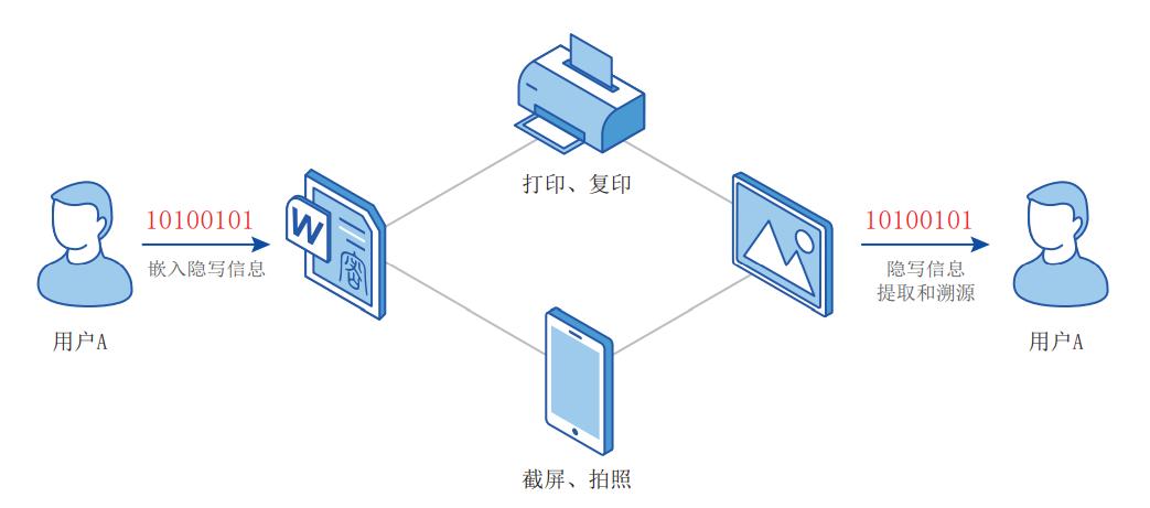 文档发文信息隐写溯源系统