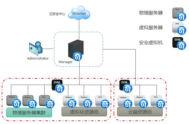 运营商虚拟化安全管理解决方案
