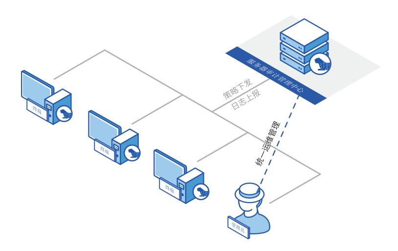 服务器审计系统