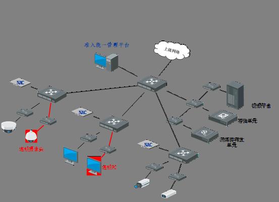 IoT接入控制系统