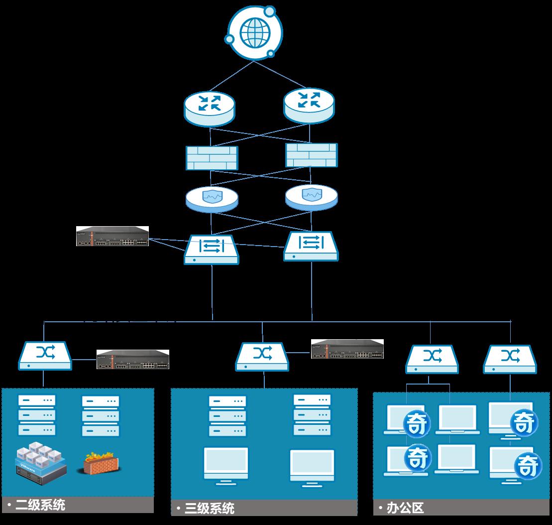 网络安全审计系统