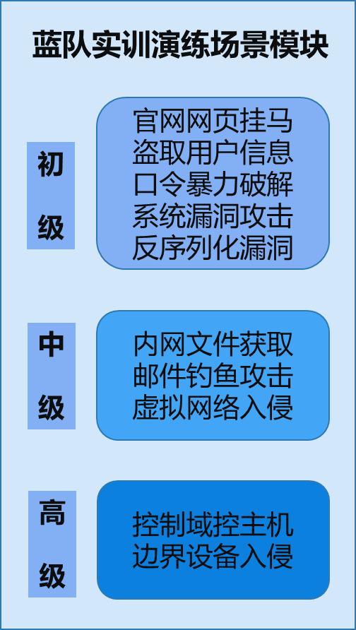 场景化蓝队实训服务方案