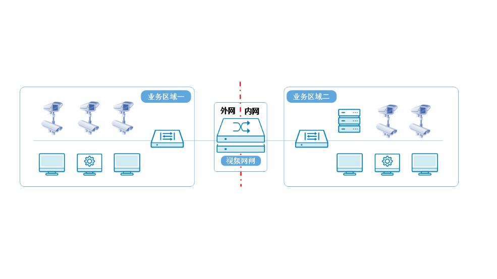 安全隔离视频交换系统(视频网闸)