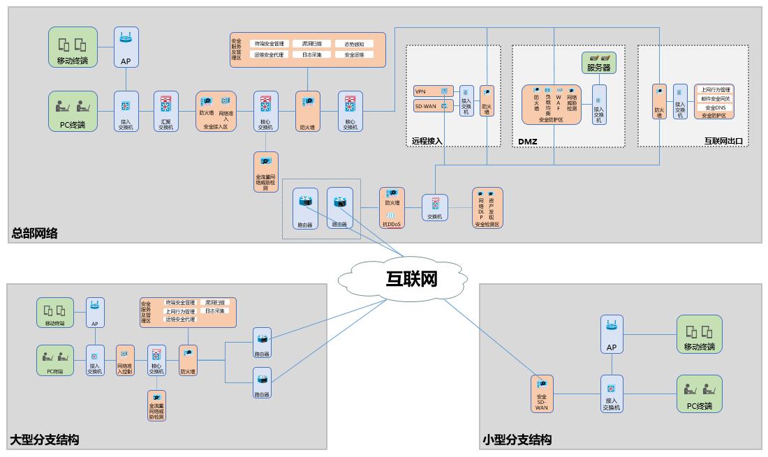 企业整体网络安全建设方案