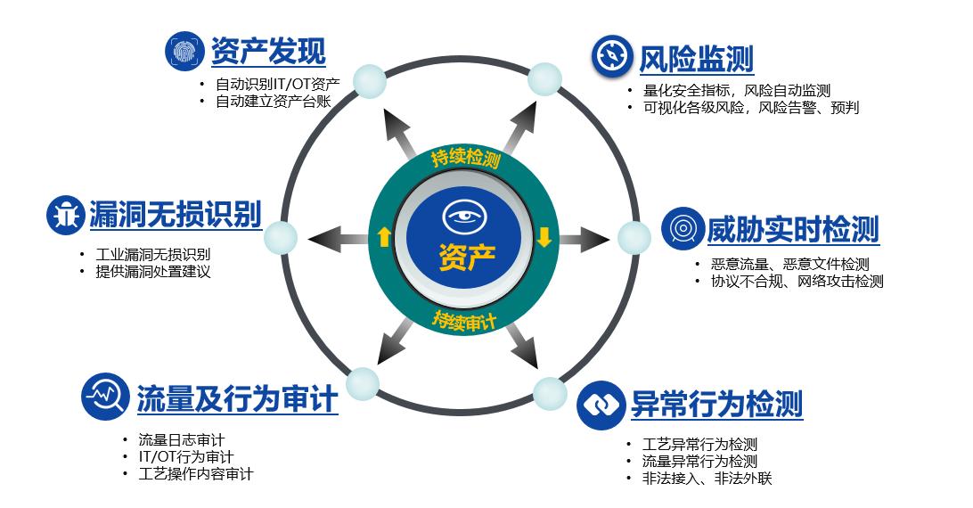 工业安全监测与审计系统