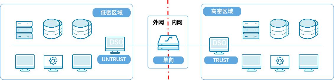 数据安全单向导入平台