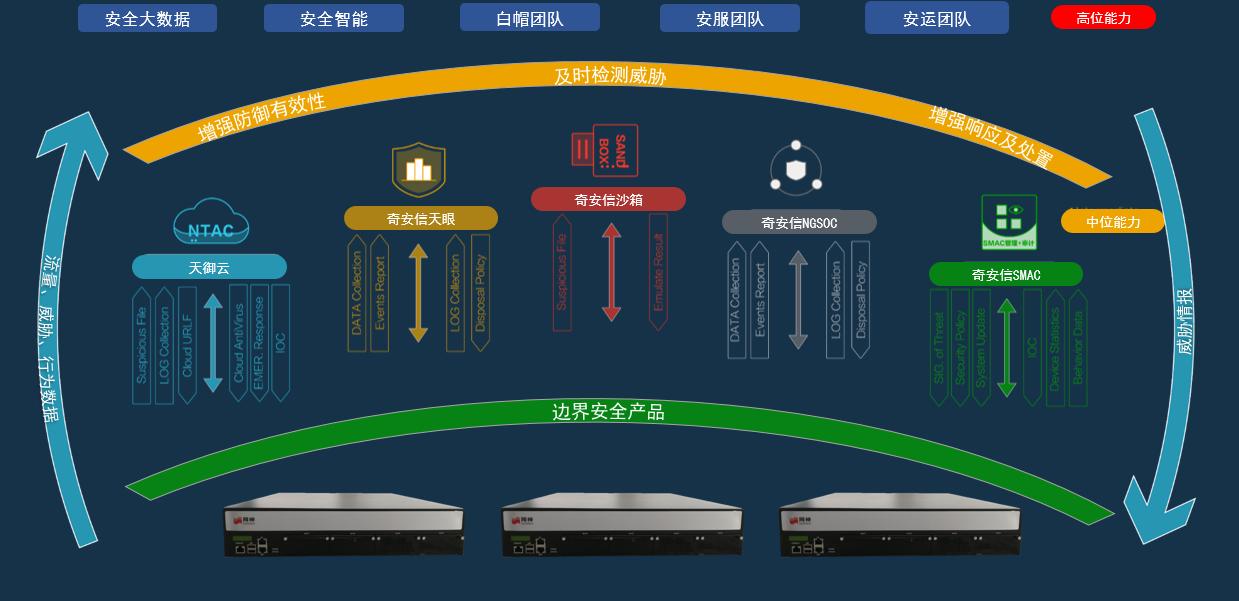 网络边界智慧安全管控一体化解决方案