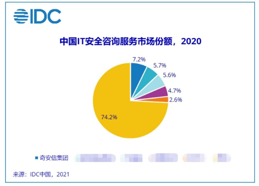 行业第一!IDC报告:奇安信安全咨询和托管安全服务双增长