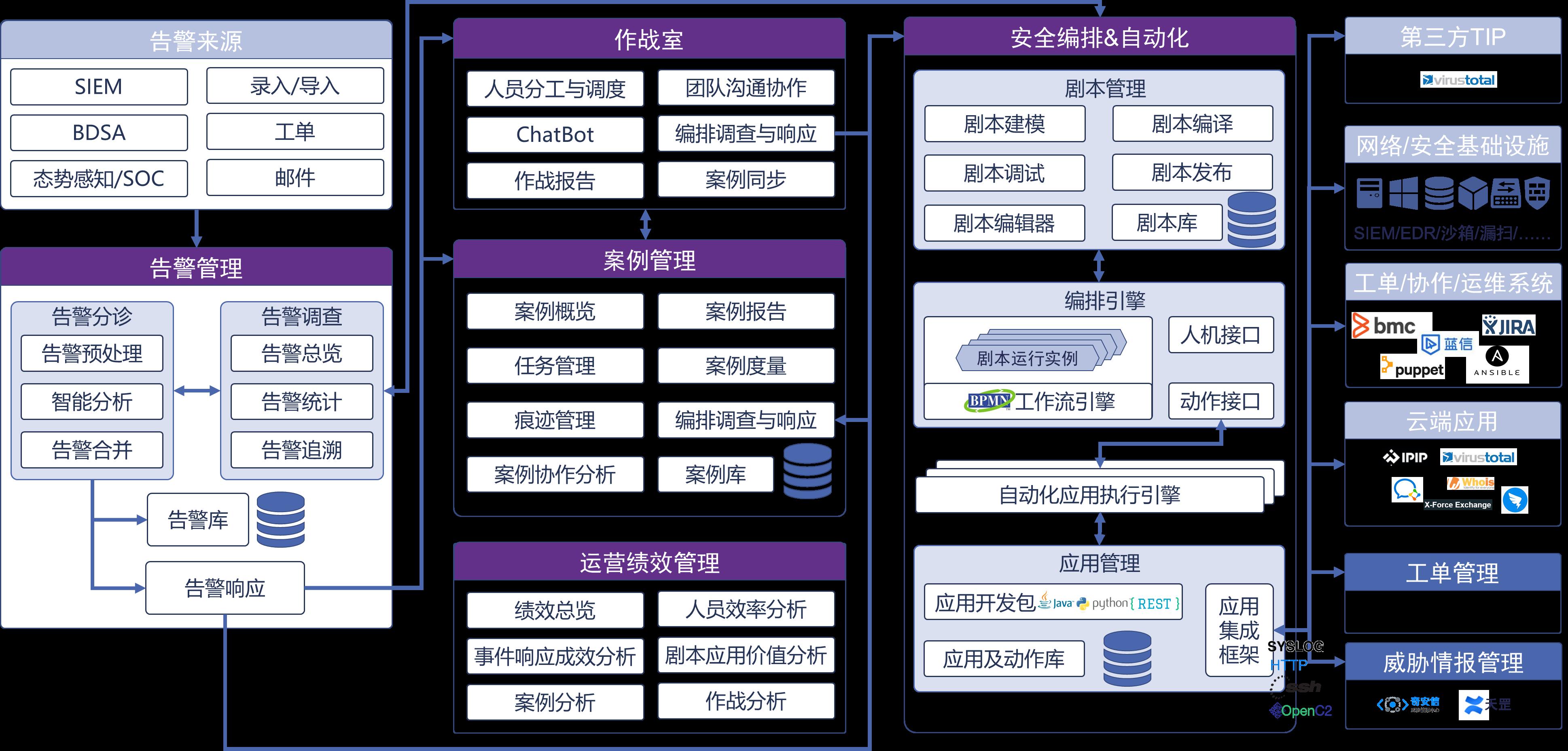奇安信网神安全分析与管理系统(SOAR)