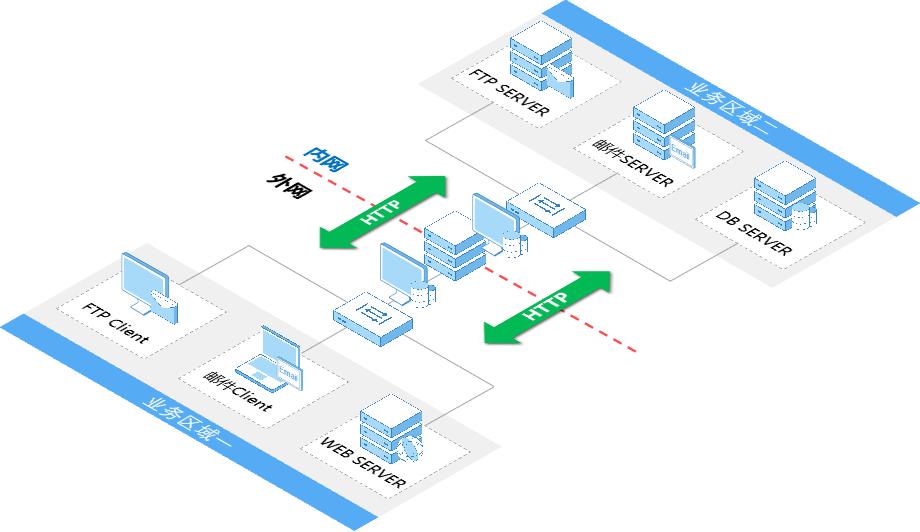 数据安全交换平台