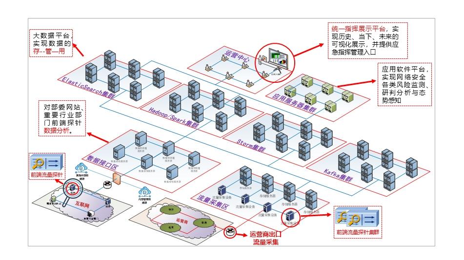 网络空间安全态势感知与协调指挥系统